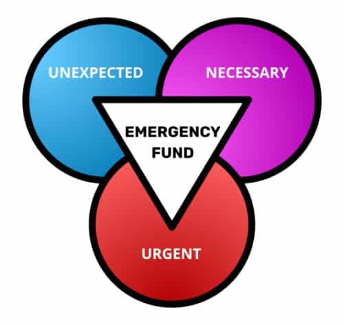 Diagram Explaining Using An Emergency Fund When It's Unexpected, Necessary, & Urgent