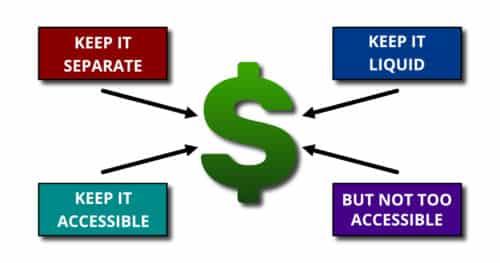 Diagram Explaining Where To Keep Your Emergency Money