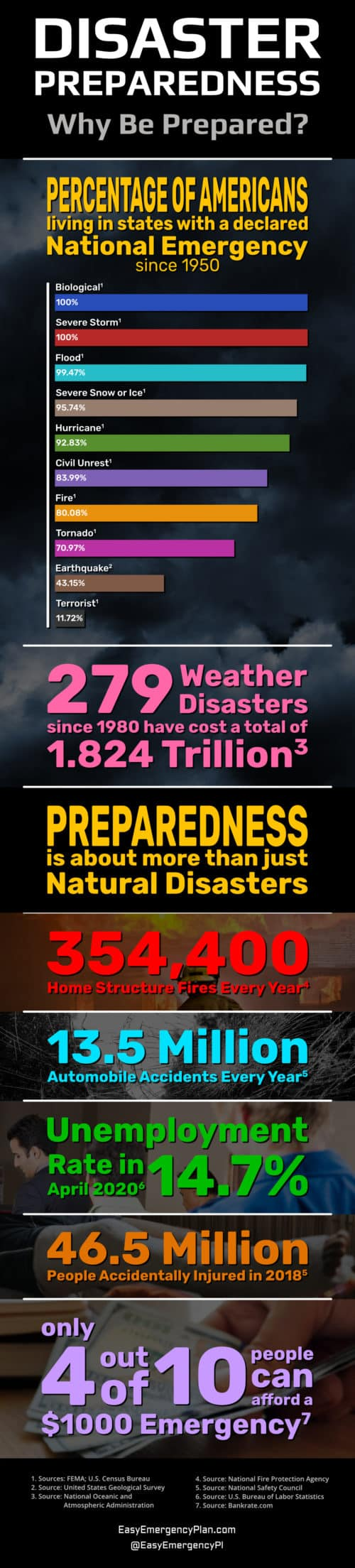 Infographic On Disaster Preparedness With Statistics About National Emergencies, Fires, Accidents, and Financial Emergencies