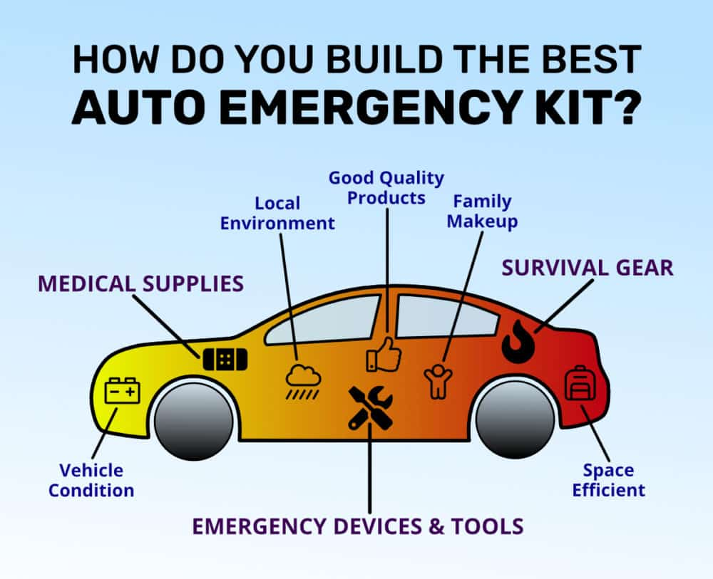 https://www.easyemergencyplan.com/wp-content/uploads/2021/05/How-Build-Best-Auto-Emergency-Kit-Infographic-01-Square-1000x813.jpg