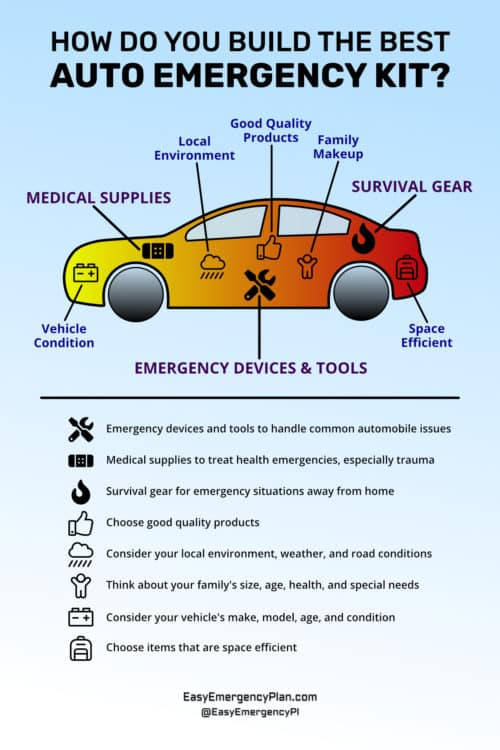 Infographic On How To Build The Best Auto Emergency Kit